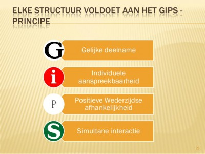 GIPS-principe